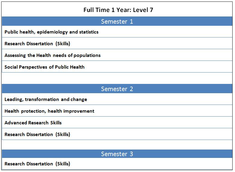 MPH Public Health - University of Wolverhampton